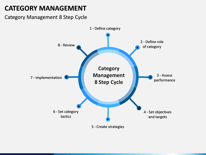 category category management powerpoint template sketchbubble 6916
