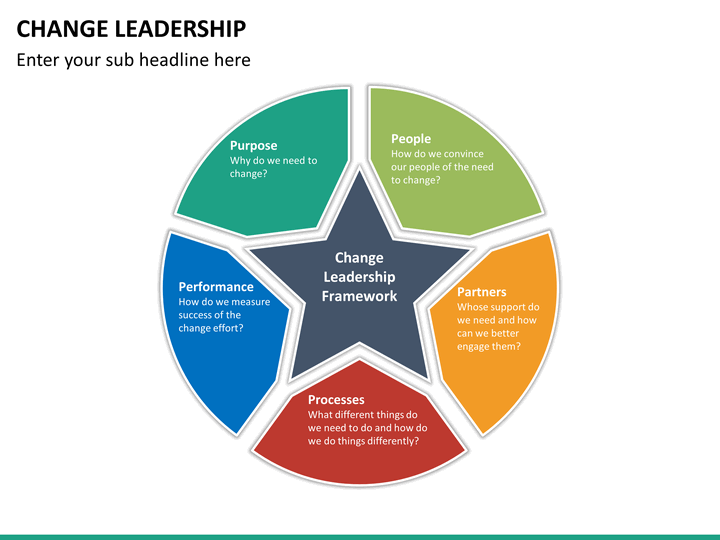 Change Leadership Powerpoint Template Sketchbubble