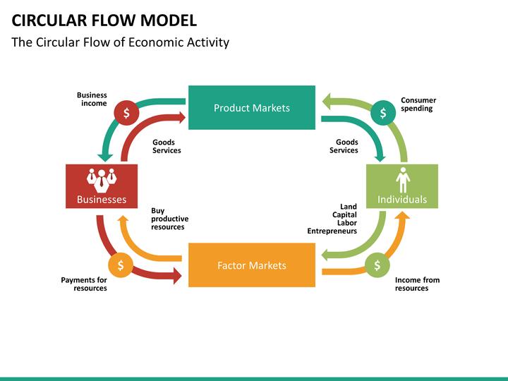 Circular Flow Model Powerpoint Template