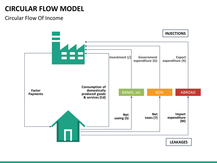 the circular flow model analysis They analyze issues and problems with economic theories that are based on  a good model to start with in economics is the circular flow diagram, which is.