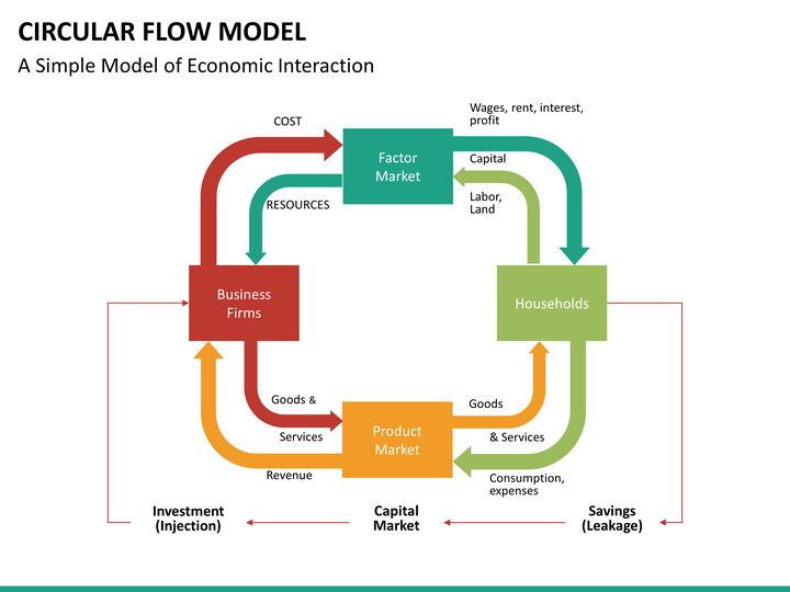 a description of the circular flow model of economics Description description skip navigation sign in search loading close yeah, keep it undo close this video is unavailable watch queue queue.