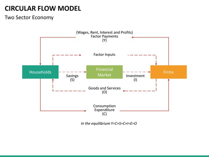 Circular Flow Model PowerPoint Template | SketchBubble