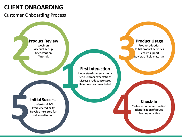 Client Onboarding Powerpoint Template