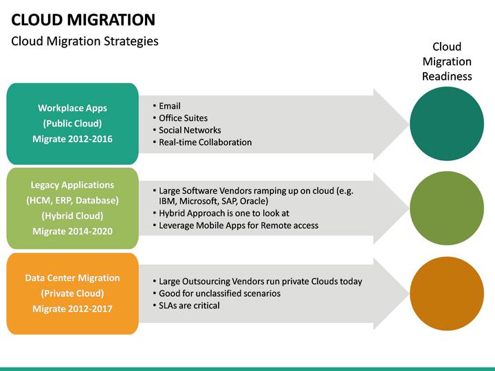 Cloud migration powerpoint template | sketchbubble.