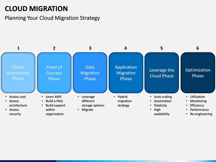 cloud migration powerpoint template