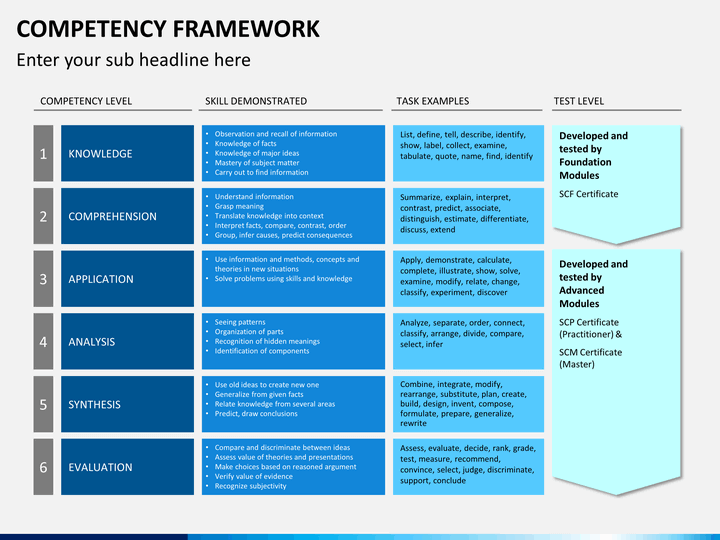 Competency Framework PowerPoint Template | SketchBubble