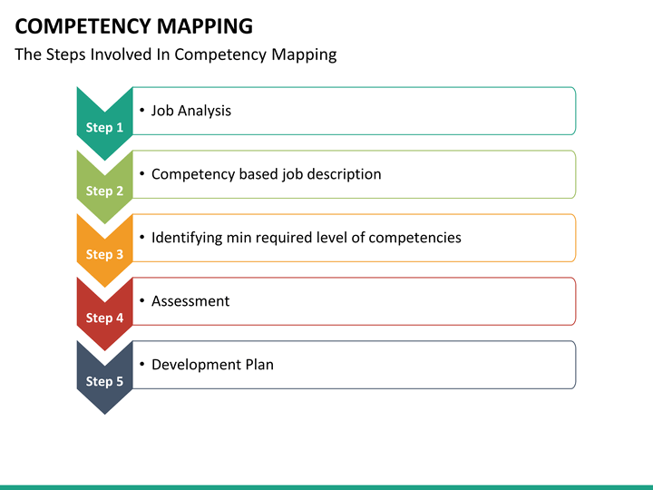 competency mapping powerpoint template sketchbubble