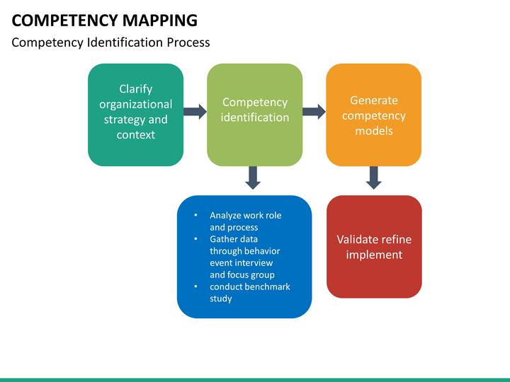 "competency mapping' from human resource perspective ""competency mapping – a strategic approach  associated with competency based human resource management practices tm  rather than a job oriented perspective ."