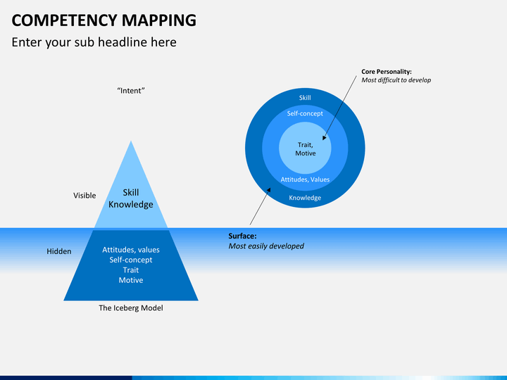 competency mapping Competency mapping is the process of identification of the competencies required to perform successfully a given job/role/a set of tasks at a given point of time.