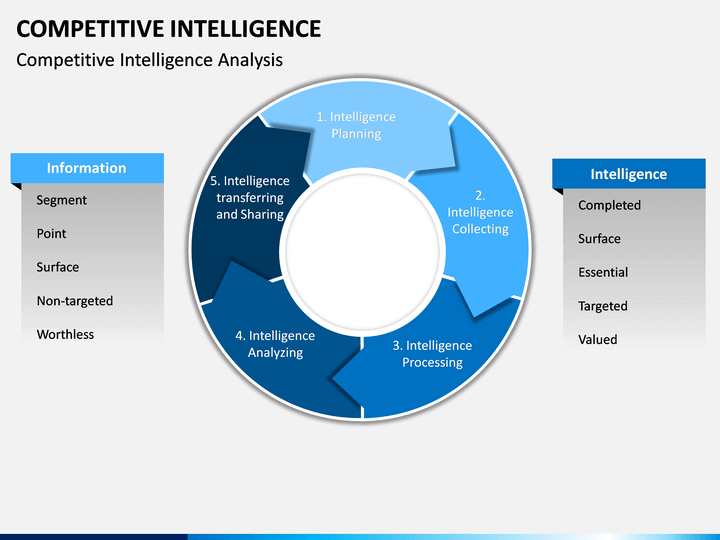 Competitive Intelligence Powerpoint Template