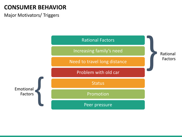 an overview of consumer behavior Discover deep insights into consumer habits across a diverse range of markets  getting to know the diverse african consumer demographics  individualistic behavior.
