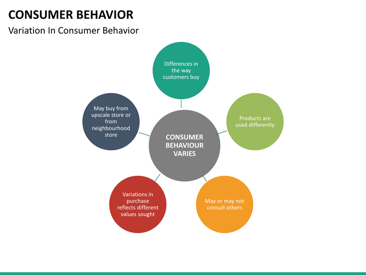 Consumer Behavior Powerpoint Template Sketchbubble