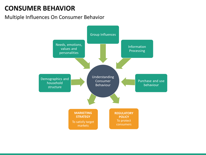 multiple type question of consumer behaviour The type of influence a reference group who helps positive reinforcement to a consumer, as long as the rewards in question is valued or govern behaviour.