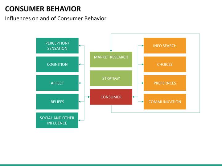 research of marketing behaviour