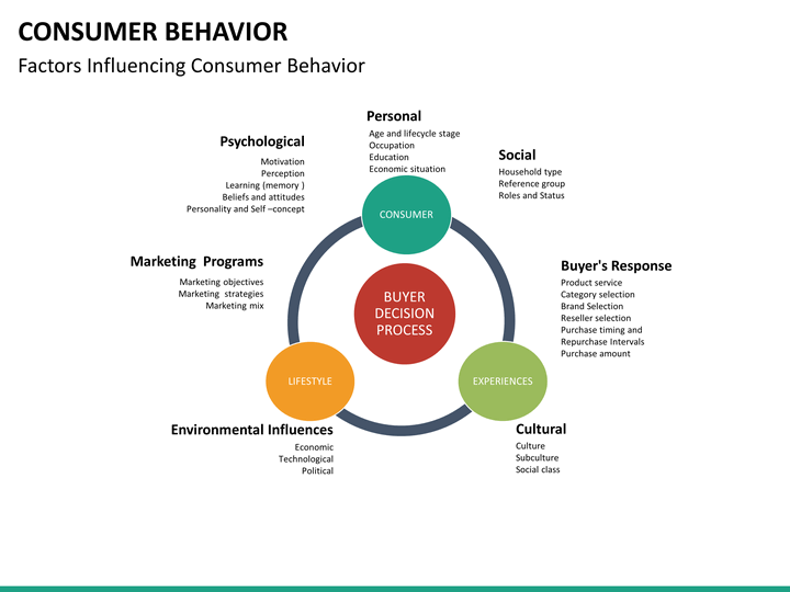 beauty product and behavior consumer behavior Consumer behavior in buying skin related products executive  summary this project examines how the indian cosmetics market offers a.