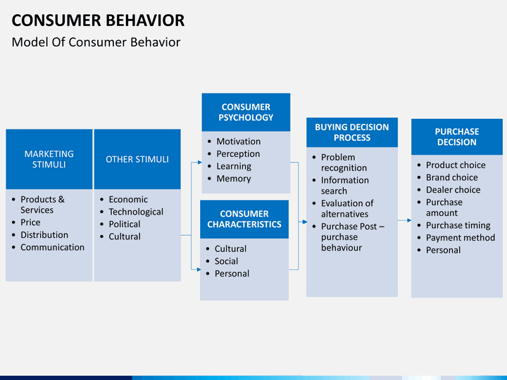 black box model in consumer behaviour The black box model, also called the stimulus-response model, is one of the most simple types of consumer behavior models the black box can be thought of as the region of the consumer's brain that is responsible for their purchasing decisions.