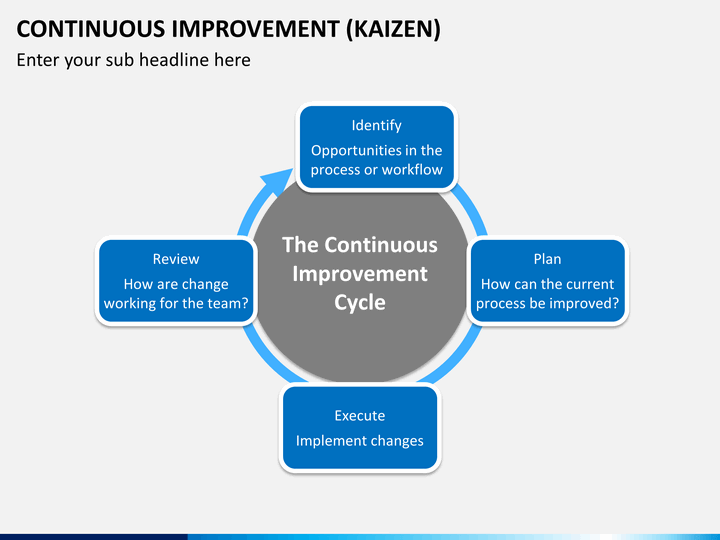 Continuous Improvement PowerPoint Template | SketchBubble