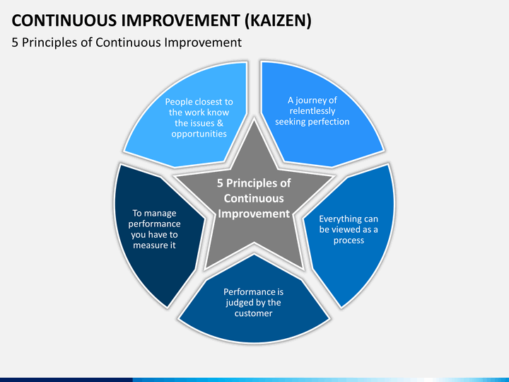 continuous improvement powerpoint template