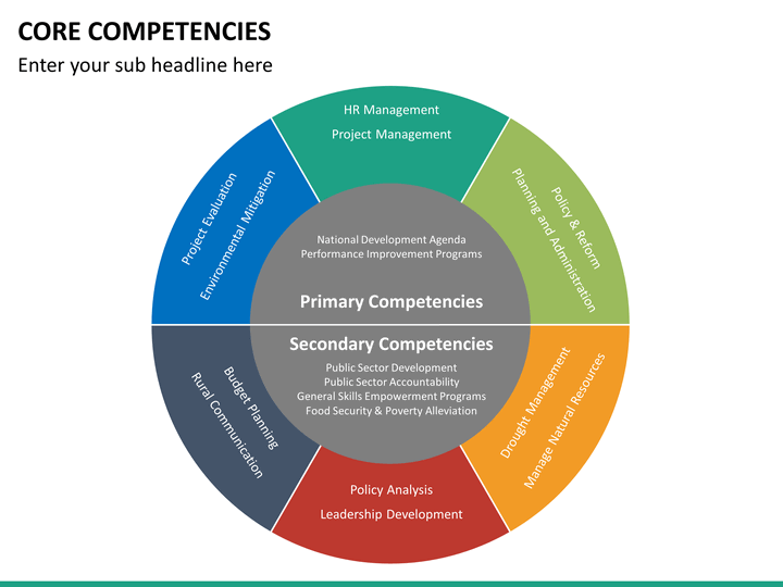 core competencies analysis Competence is the ability of an individual to do a job properly a competency is a set of defined behaviors that provide a structured guide enabling the identification, evaluation and.