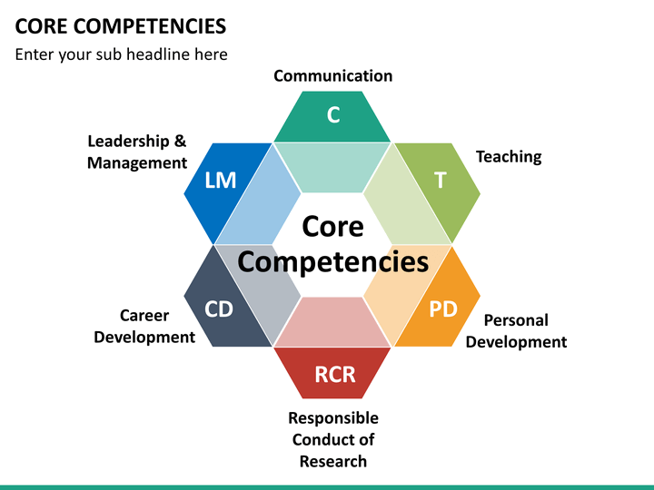 core competencies The core competencies comparison table shows the varying levels of core competencies skill required for each credential this was adapted from the minimum skills requirements document for each level of credentials.