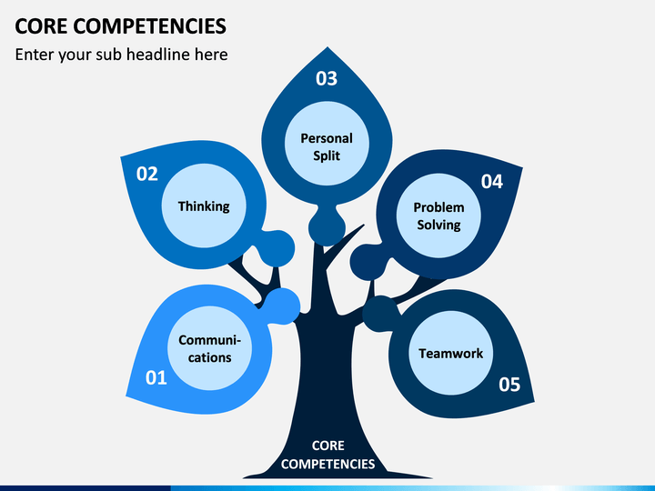 core competency (core competencies)