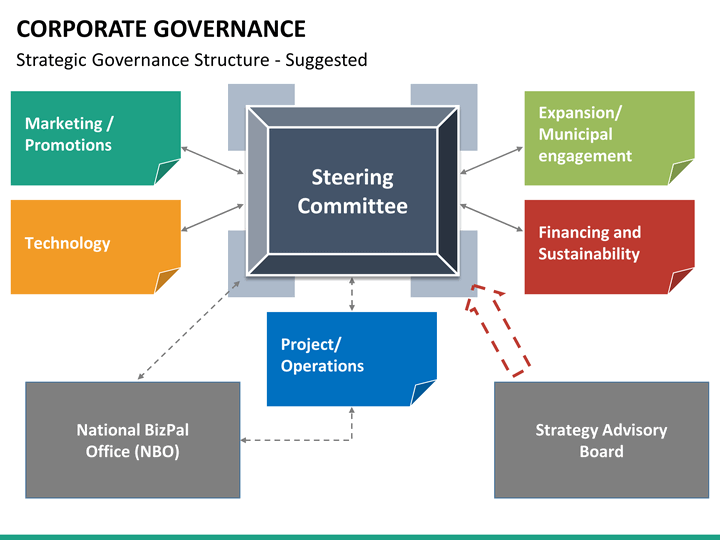 corporate governance powerpoint template sketchbubble