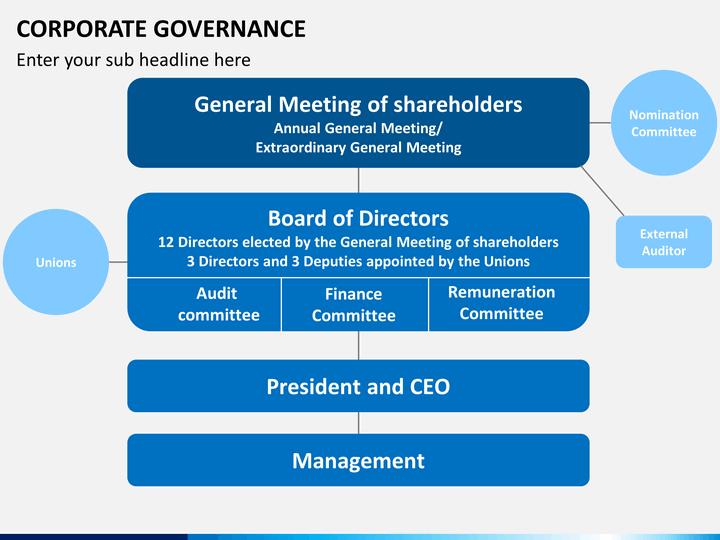 corporate governance business plan