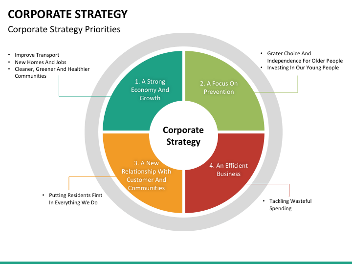 corporate strategy powerpoint template