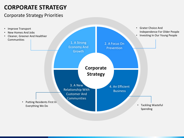 corporate strategy powerpoint template sketchbubble