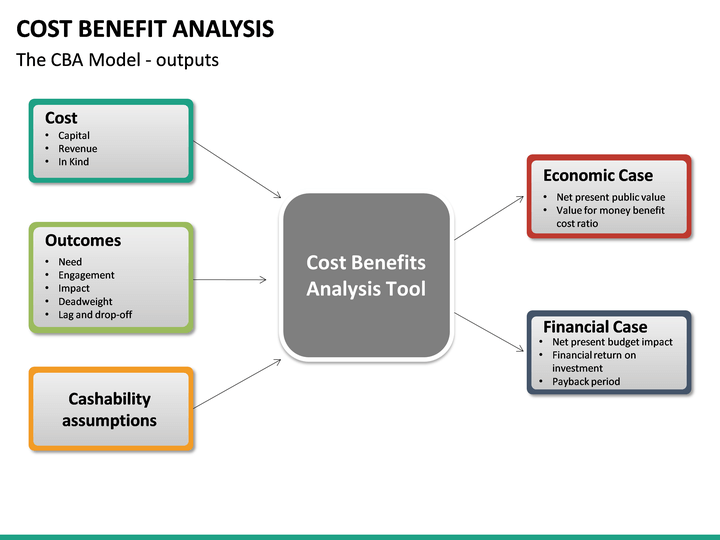 Cost Benefit Analysis Concepts and Practice