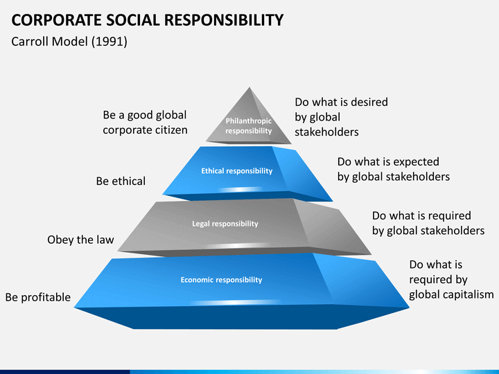 corporate social responsibility powerpoint template