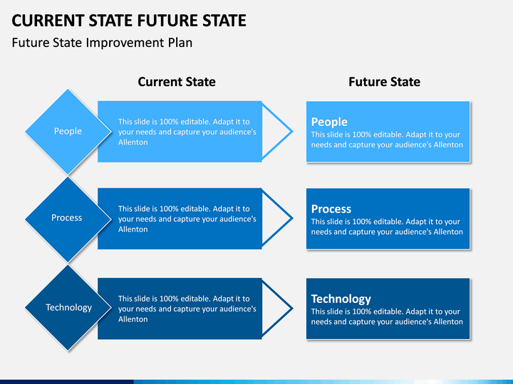 Current State Future State Powerpoint Template