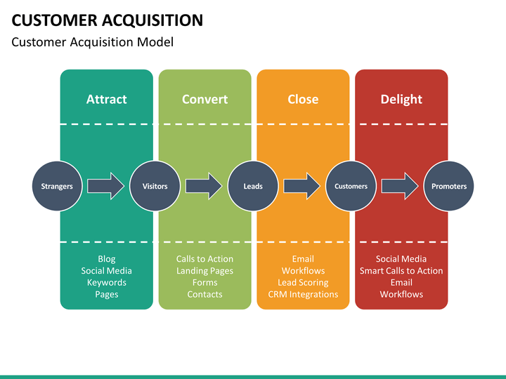 bankinter internet customer acquisition strategy In 2001, the internet was the main source of entry of new consumers, so it was important part of the customer acquisition strategy of the firm the internet acquisition strategy of bankinter was based on three channels: alliances, e-collaborators and 8700.