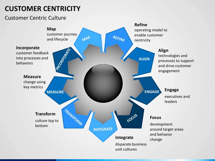 Customer Centricity Slide on Process Flow Diagram