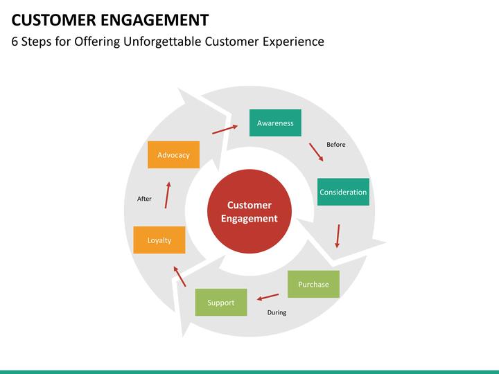 customer engagement powerpoint template