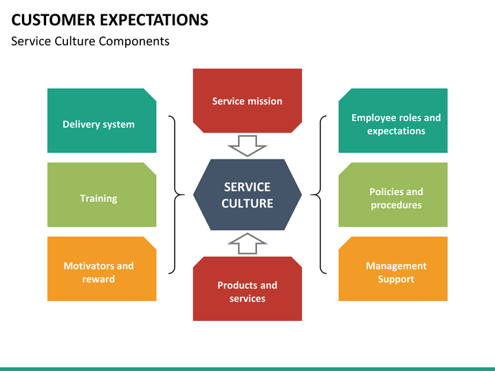 customers' expectations of service in greek What is the definition of customer expectation product or service if the actual experience customers have the expectations customers have.