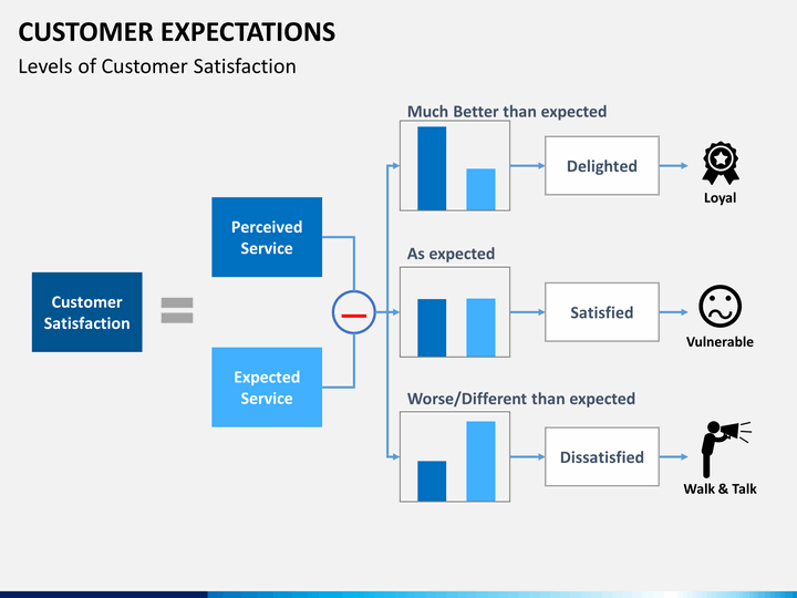customer expectations powerpoint template