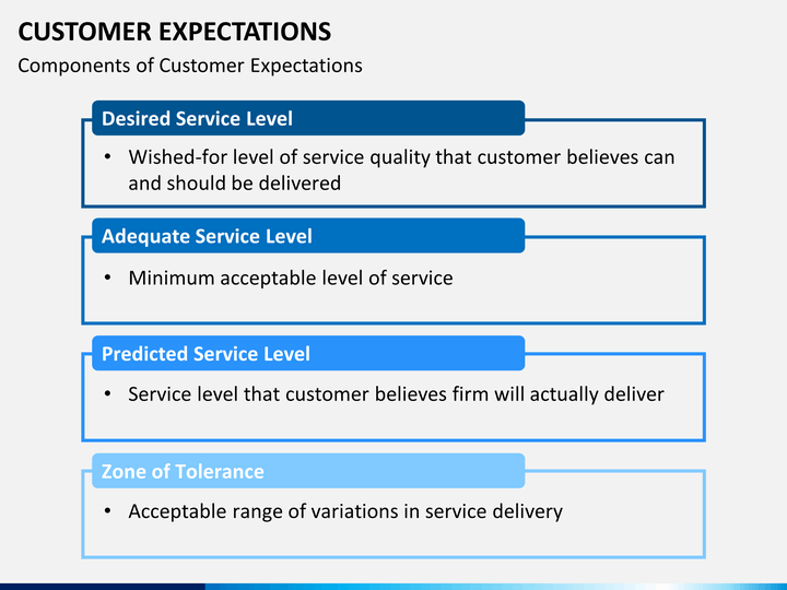customer expectation and satisfaction As consumers, we have expectations of those businesses we patronize  a key  business indicator, customer satisfaction has everything to do.
