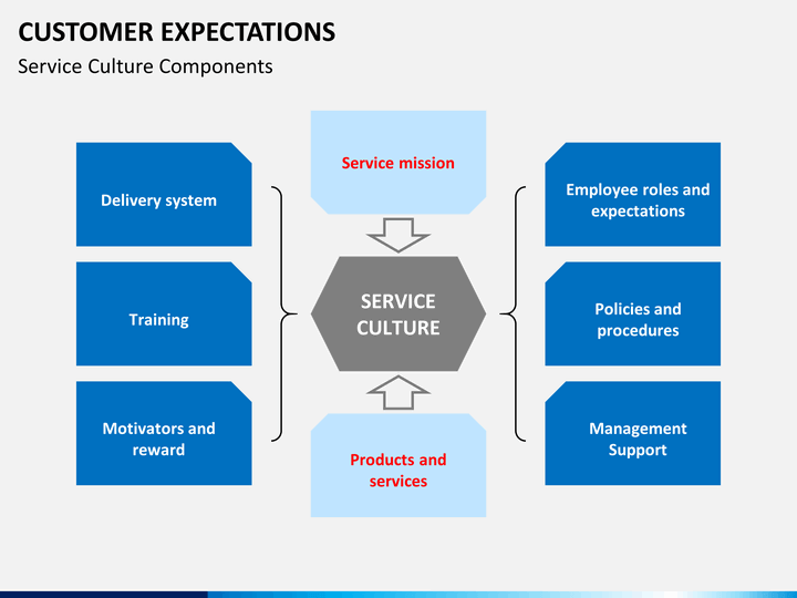 customer expectation of service 2