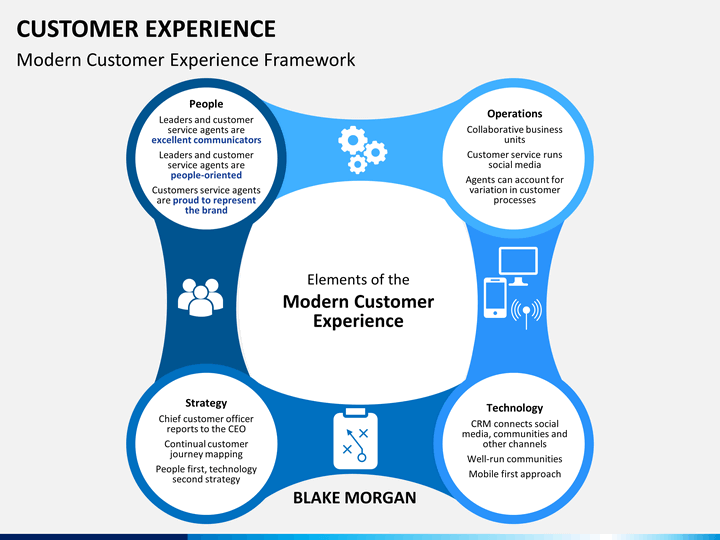 customer experience management (cxm or cem) powerpoint template, Powerpoint templates