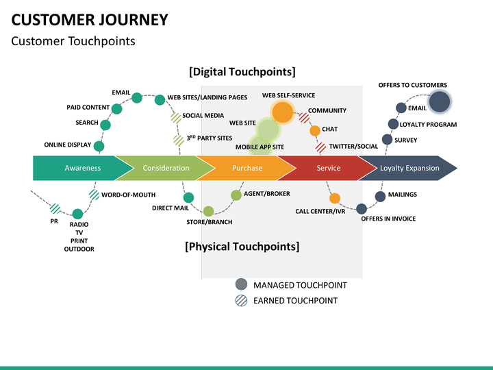 Customer Journey Map Template Free Wonder What Content