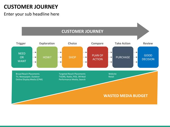 Customer Journey Powerpoint Template Sketchbubble
