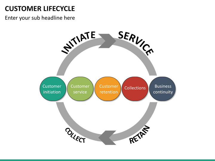 customer lifecycle powerpoint template