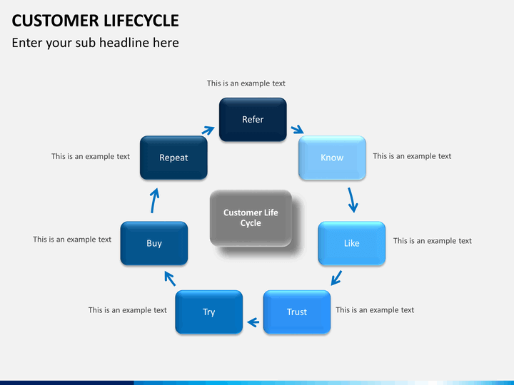 customer lifecycle The customer lifecycle surrounds the consumer with the total brand experience across six relationship phases: discover, explore, buy, use, ask, and engage because.