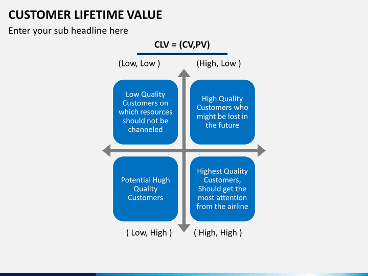customer lifetime value powerpoint template