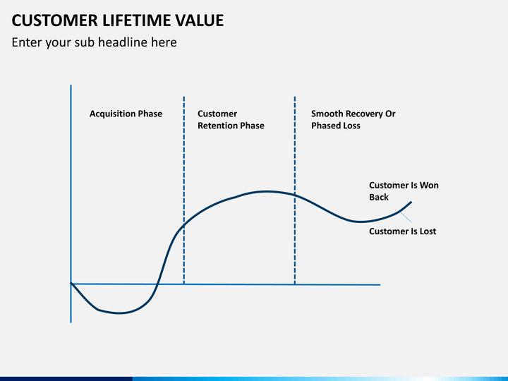 customer lifetime value powerpoint template
