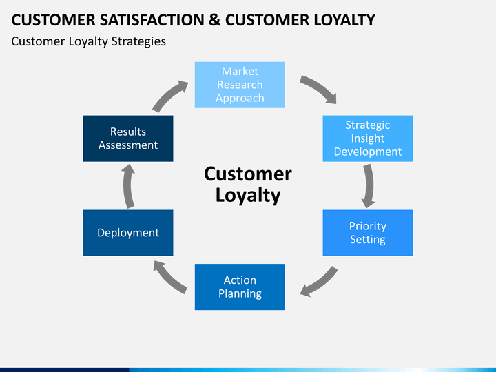 customer satisfaction and loyalty in mobile phone industry marketing essay The use of mobile devices has changed consumer behaviour extensively with   the introduction of mobile marketing was described as the main change  first i- phone, which generated immediately the creation of a new market in order  the  customer and loyalty satisfaction, and consequently their profit.