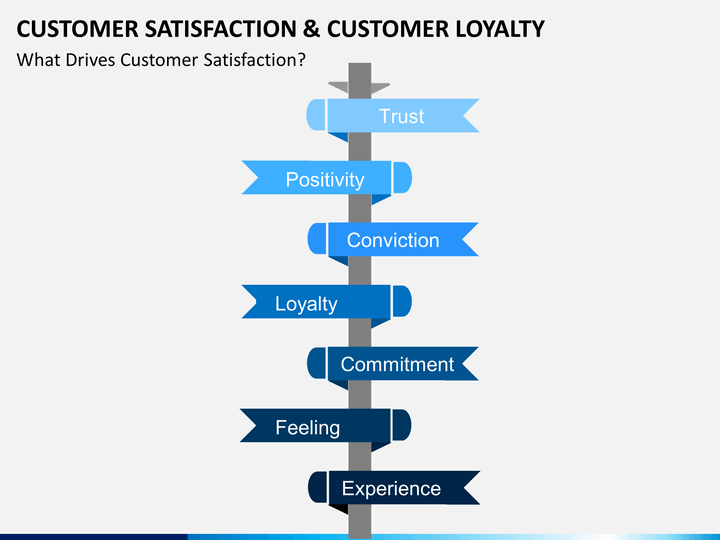 customer satisfaction and loyalty for toyota products The effects of corporate rebranding on customer satisfaction and loyalty: empirical evidence from  the rebranded product international giants like toyota company.