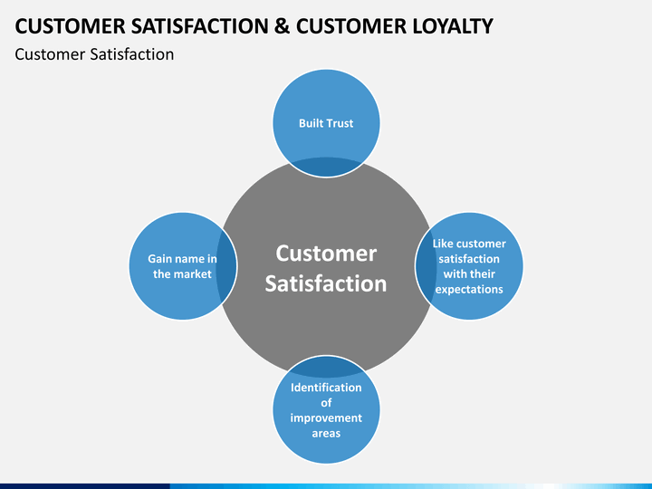 Customer Satisfaction  U0026 Customer Loyalty Powerpoint