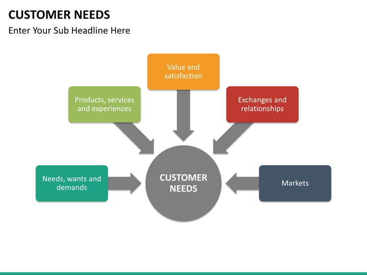 customer needs powerpoint template